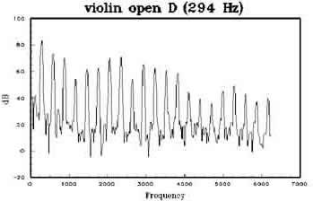 Violin Frequency Chart